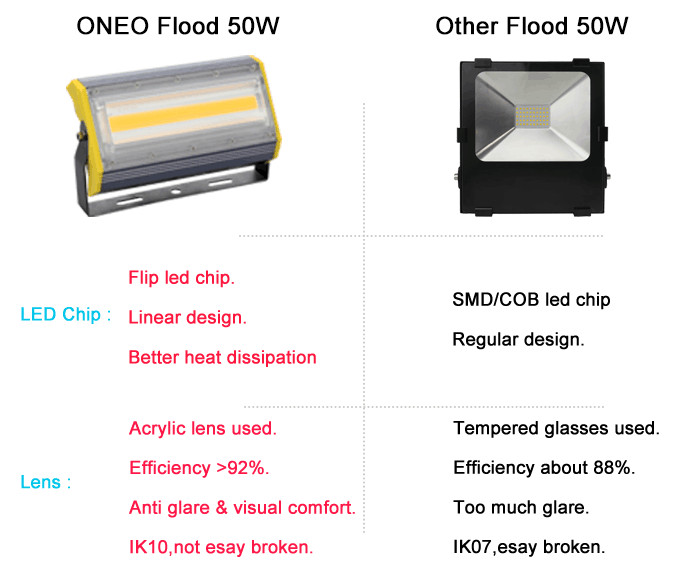 Compact design IP65 waterproof led flood light 30w 50w